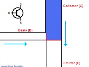 Gesperrter NPN Transistor